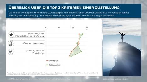 Top3-Kriterien für die Kundenzufriedenheit im Zustellprozess. Abbildung aus der Studie Stadt, Land, Los! Quelle: ECC Köln